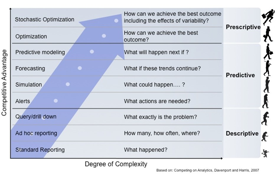 This chart shows the evolution and intelligence that clients can realize through various analytics endeavors.